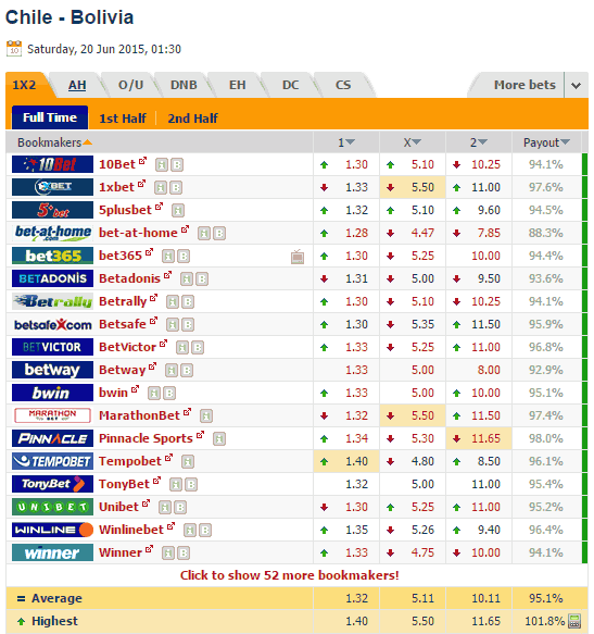 odds comparison between several bookmakers