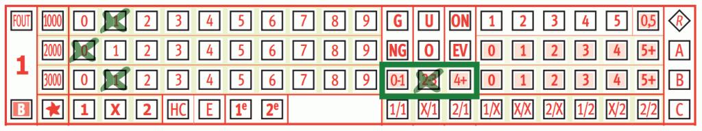 Toto formulier aantal doelpunten